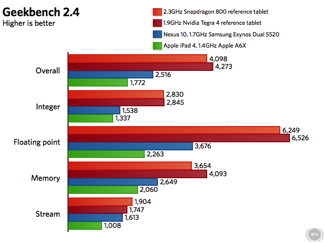 Source: http://webcache.googleusercontent.com/search?q=cache:http://www.androidauthority.com/qualcomm-snapdragon-800-ludicrous-speed-gpu-new-king-benchmarks-232650/