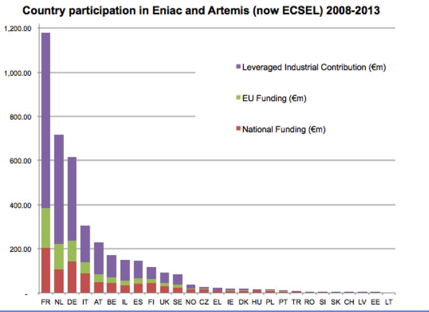 ESCO funding